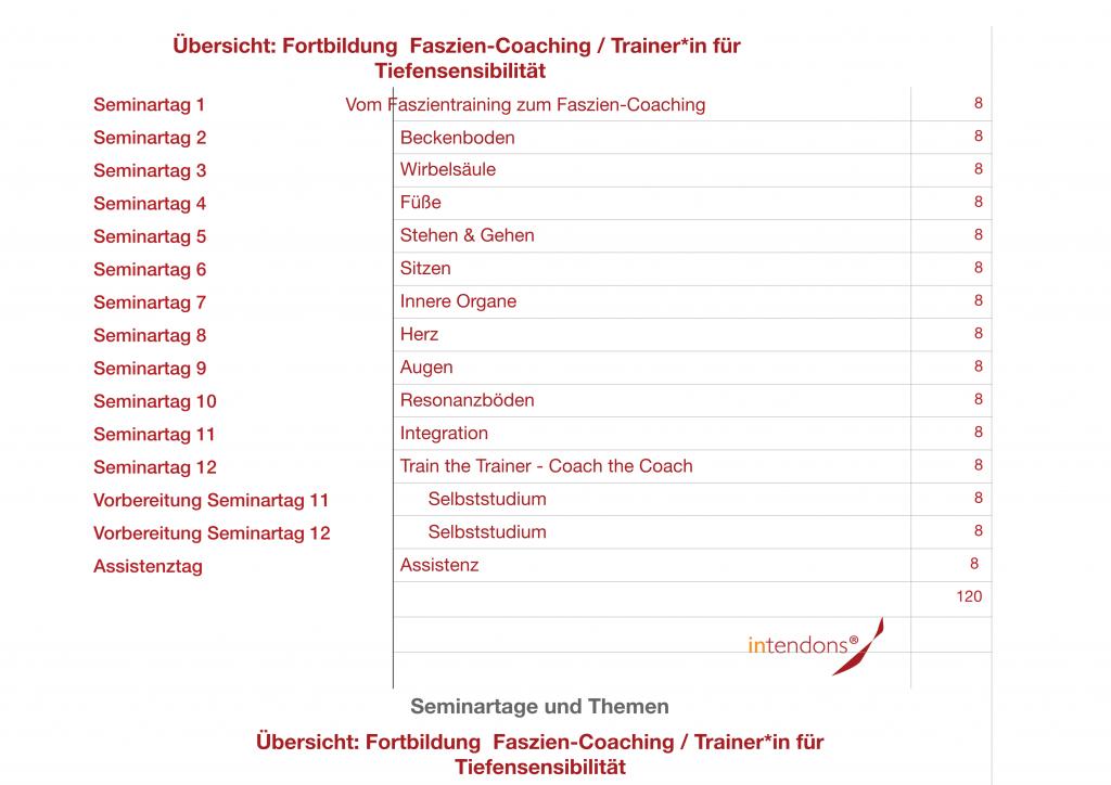 Themenübersicht Faszien-Coaching