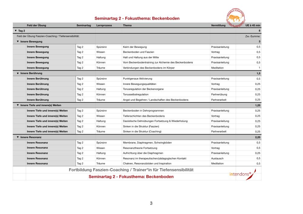 Faszien-Coaching Beckenboden
